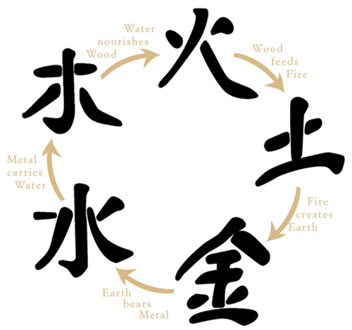 the five chinese elements